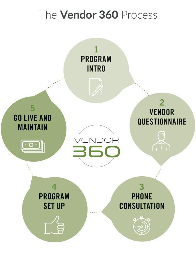 Vendor 360